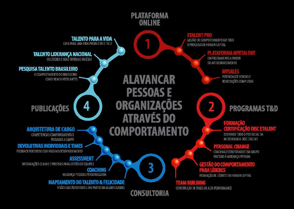 Produtos e Serviços ETALENT 2017